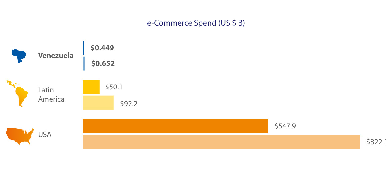 Visa - eCommerce Spend